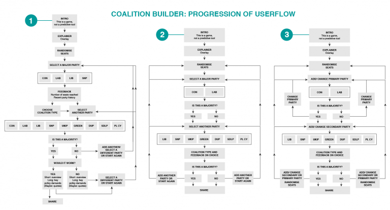 coalition_builder_flow-04