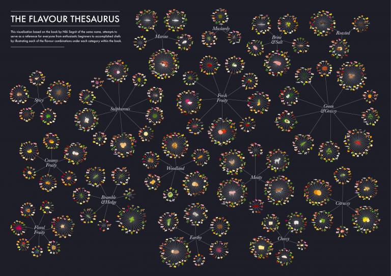 flavour_thesaurus