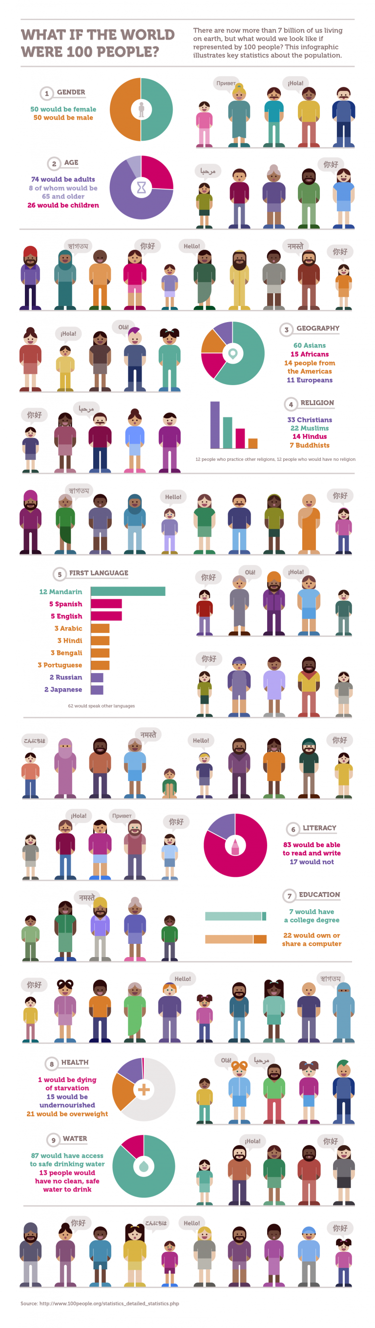 100_people_info_3_infographic copy